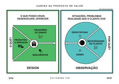 B4B Group Canvas_da_proposta_de_valor_A1_DavidAlpa