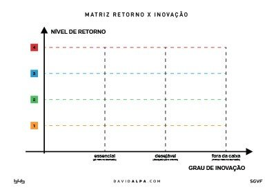 B4B Group Matriz_Retorno_X_Inovacao_A1_DavidAlpa
