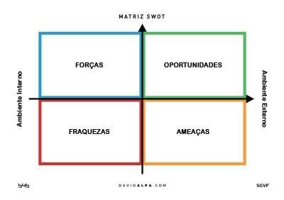 B4B Group Matriz_SWOT_FOFA_A1_DavidAlpa