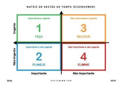 B4B Group Matriz_de_Gestao_do_tempo_Eisenhower_A1_DavidAlpa