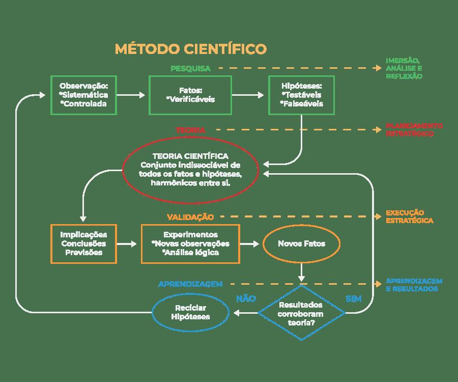 Metodologia 5